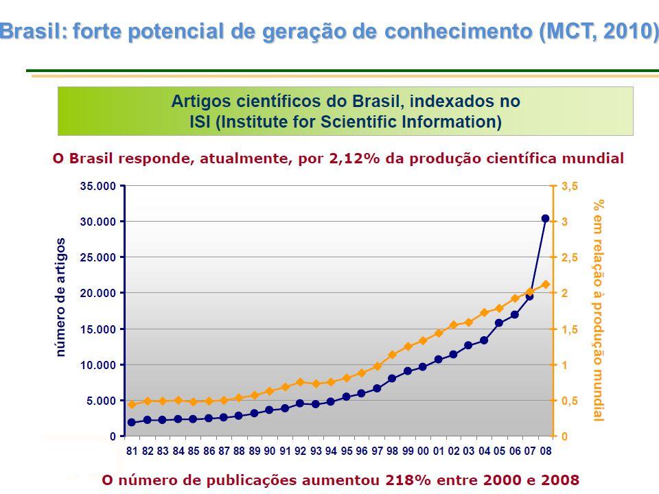 Brasil: forte potencial de geração de conhecimento (MCT, 2010)