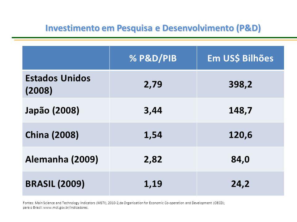 Investimento em Pesquisa e Desenvolvimento (P&D)