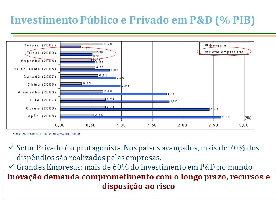 Investimento Público e Privado em P&D (% PIB)