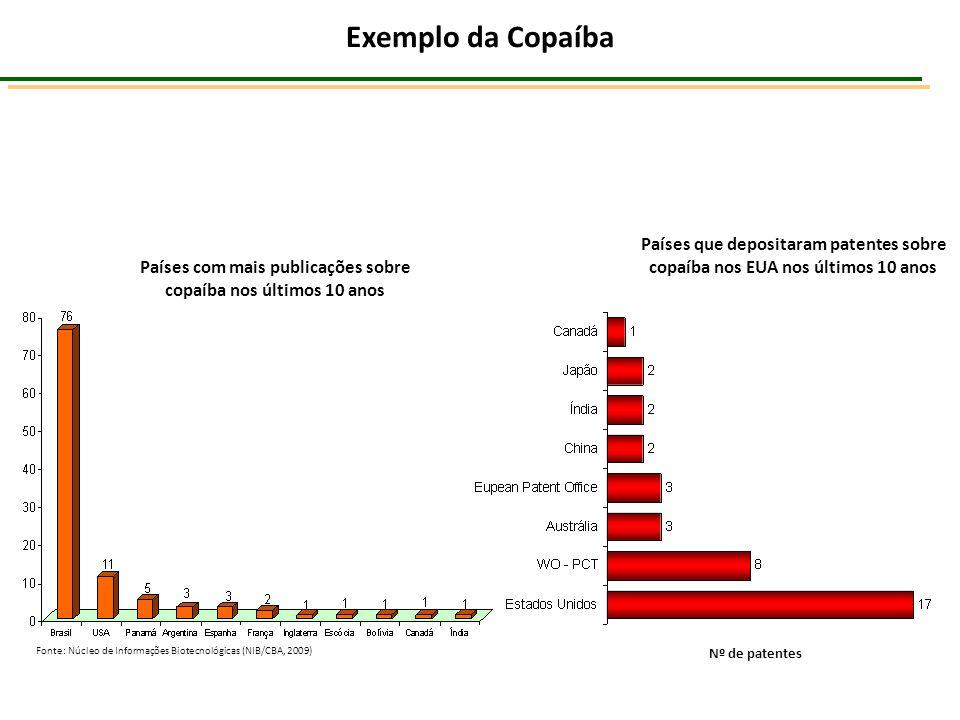 Países com mais publicações sobre copaíba nos últimos 10 anos