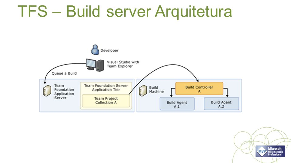 TFS – Build server Arquitetura