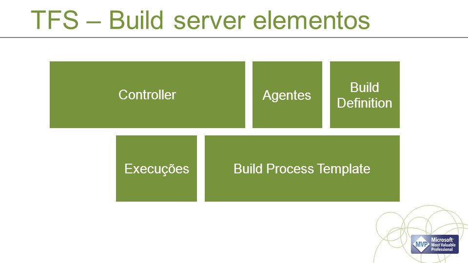 TFS – Build server elementos