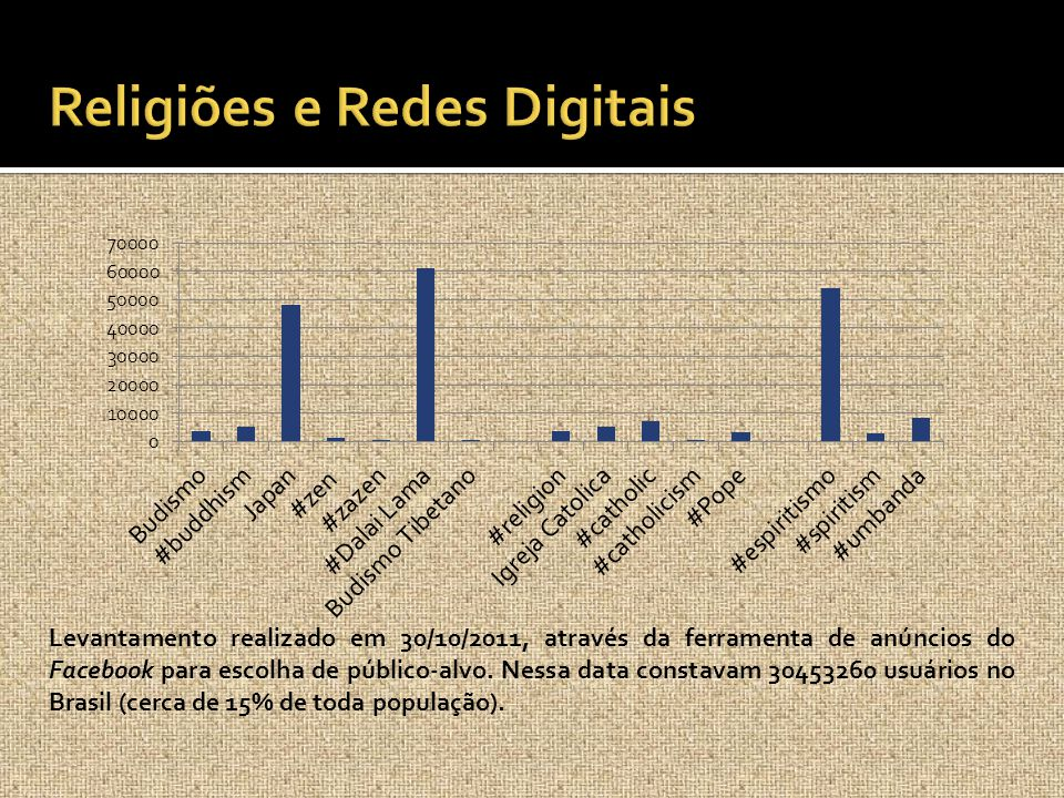 Religiões e Redes Digitais