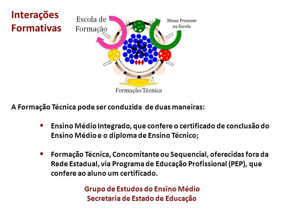 Grupo de Estudos do Ensino Médio Secretaria de Estado de Educação