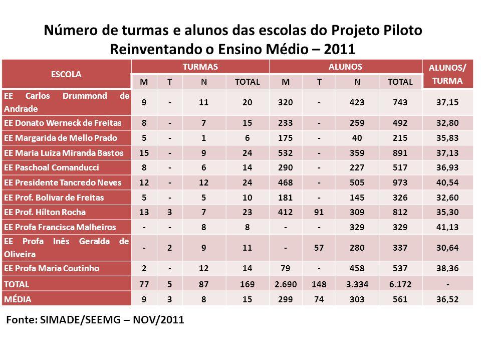 Número de turmas e alunos das escolas do Projeto Piloto Reinventando o Ensino Médio – 2011