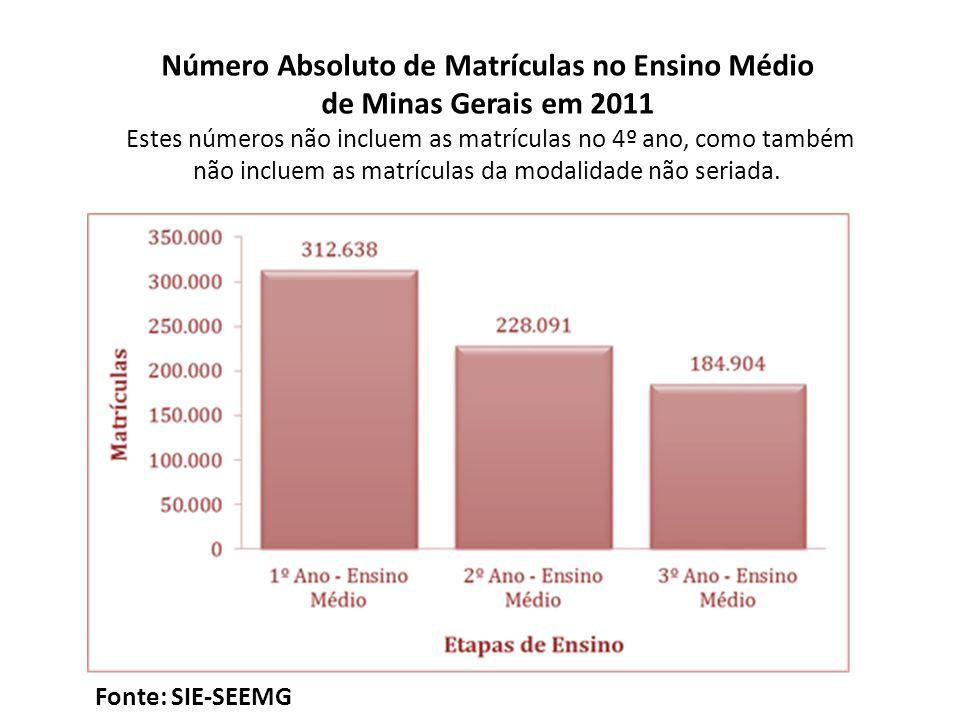 Número Absoluto de Matrículas no Ensino Médio de Minas Gerais em 2011 Estes números não incluem as matrículas no 4º ano, como também não incluem as matrículas da modalidade não seriada.
