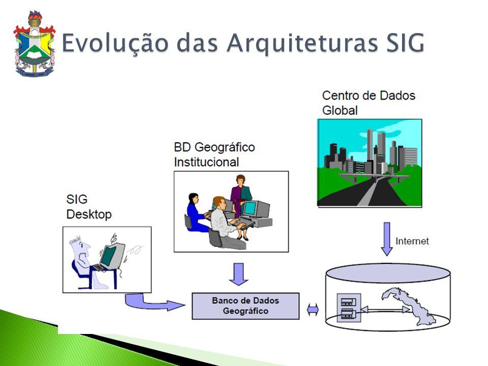 Evolução das Arquiteturas SIG