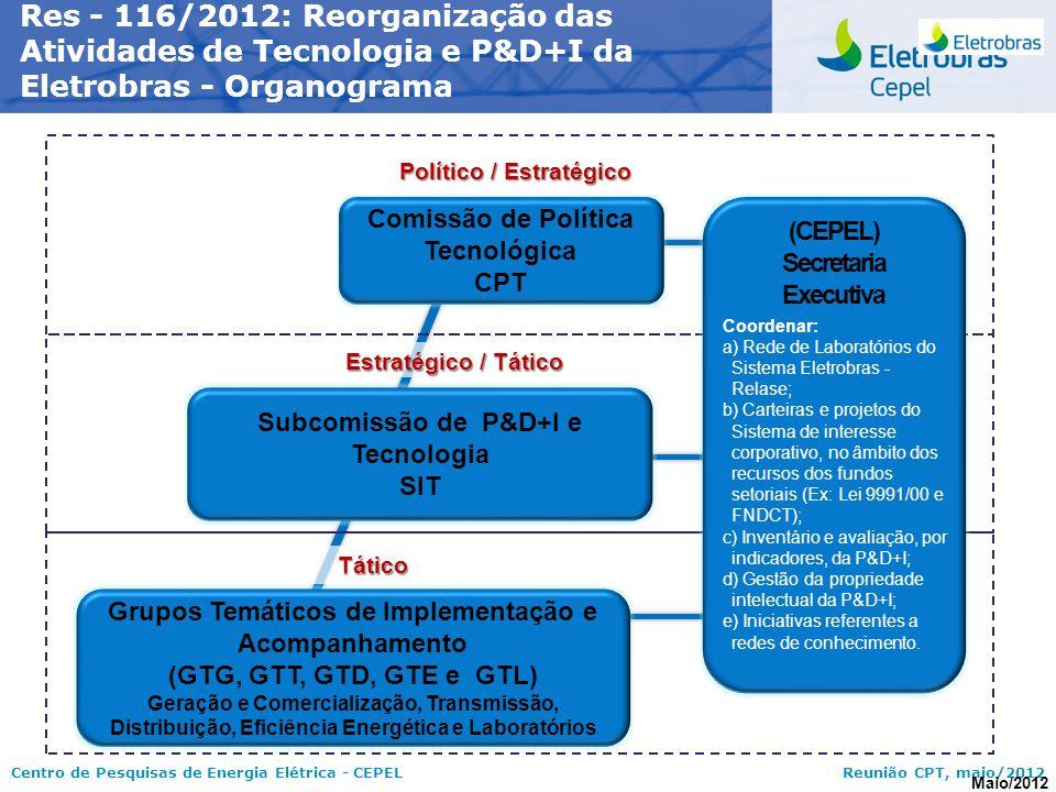 Res - 116/2012: Reorganização das Atividades de Tecnologia e P&D+I da Eletrobras - Organograma