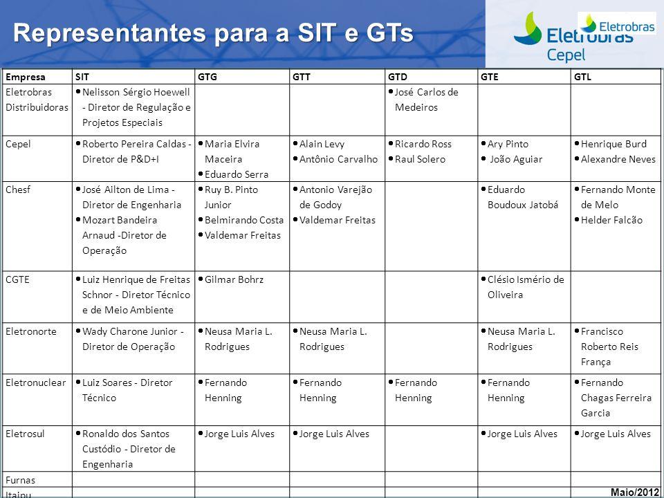 Representantes para a SIT e GTs
