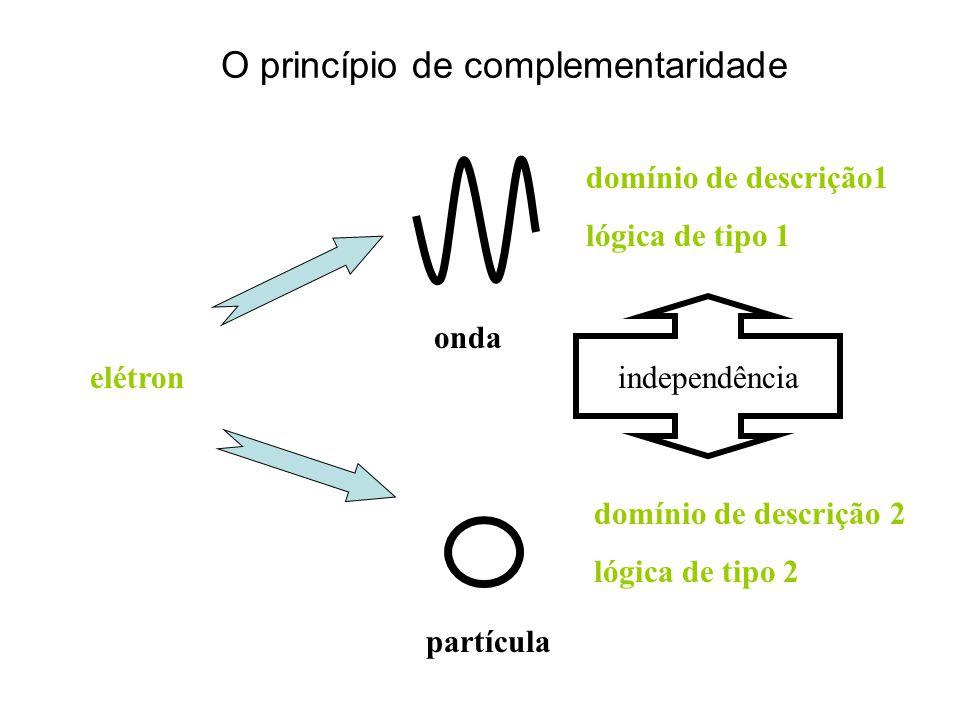 O princípio de complementaridade