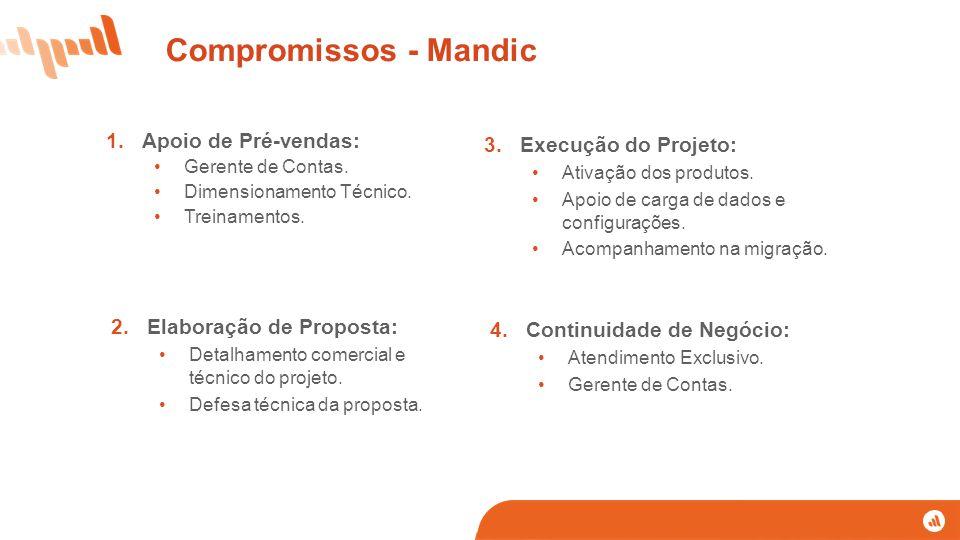 Compromissos - Mandic Apoio de Pré-vendas: Execução do Projeto: