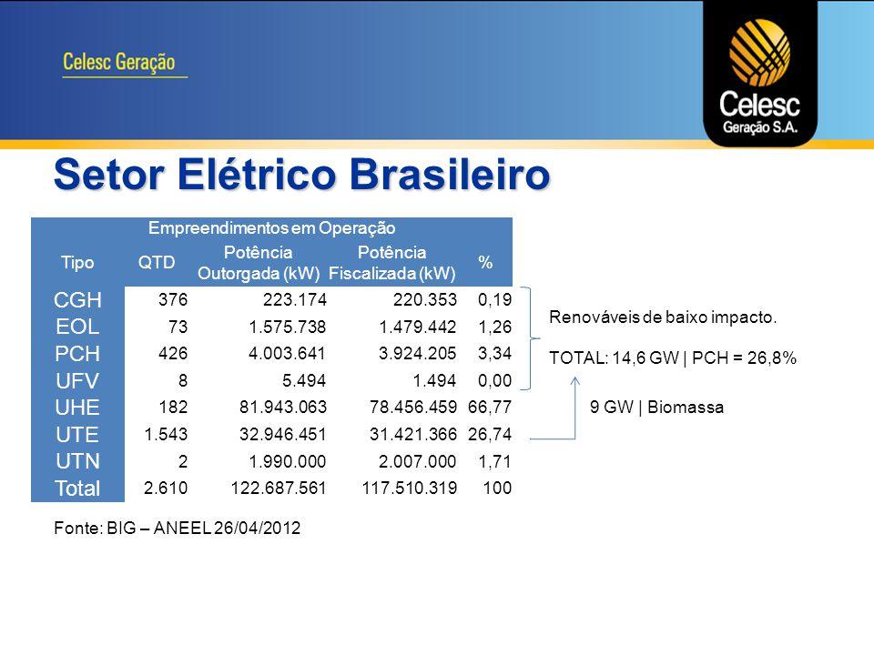 Setor Elétrico Brasileiro
