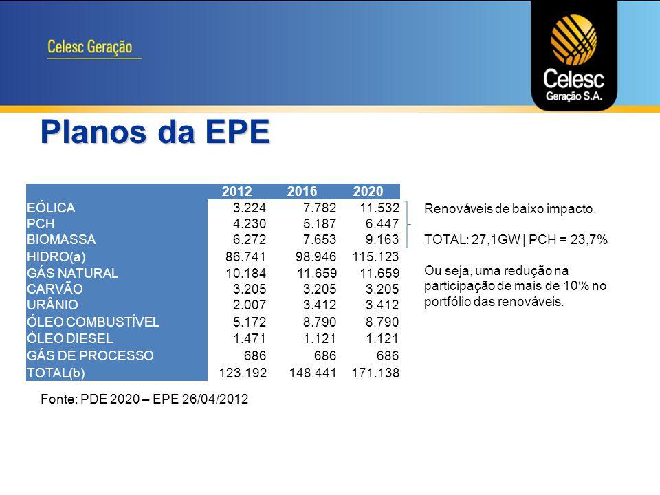 Planos da EPE 2012 2016 2020 EÓLICA 3.224 7.782 11.532 PCH 4.230 5.187
