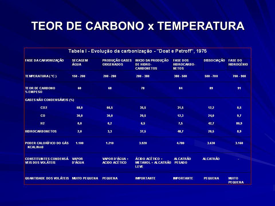 TEOR DE CARBONO x TEMPERATURA