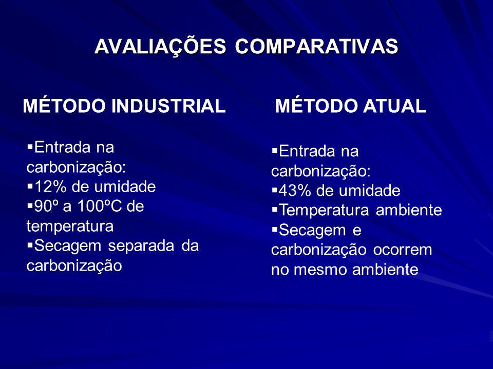 AVALIAÇÕES COMPARATIVAS