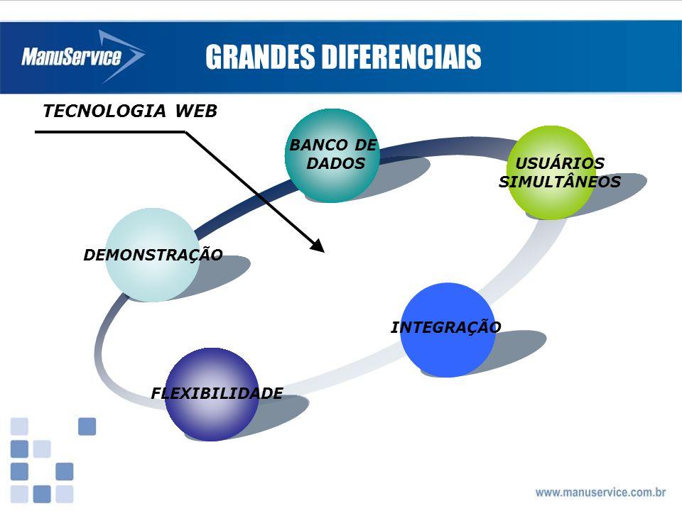 GRANDES DIFERENCIAIS TECNOLOGIA WEB BANCO DE DADOS USUÁRIOS