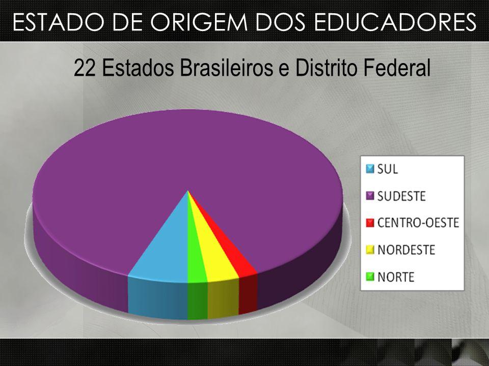 Estado de origem dos EDUCADOres