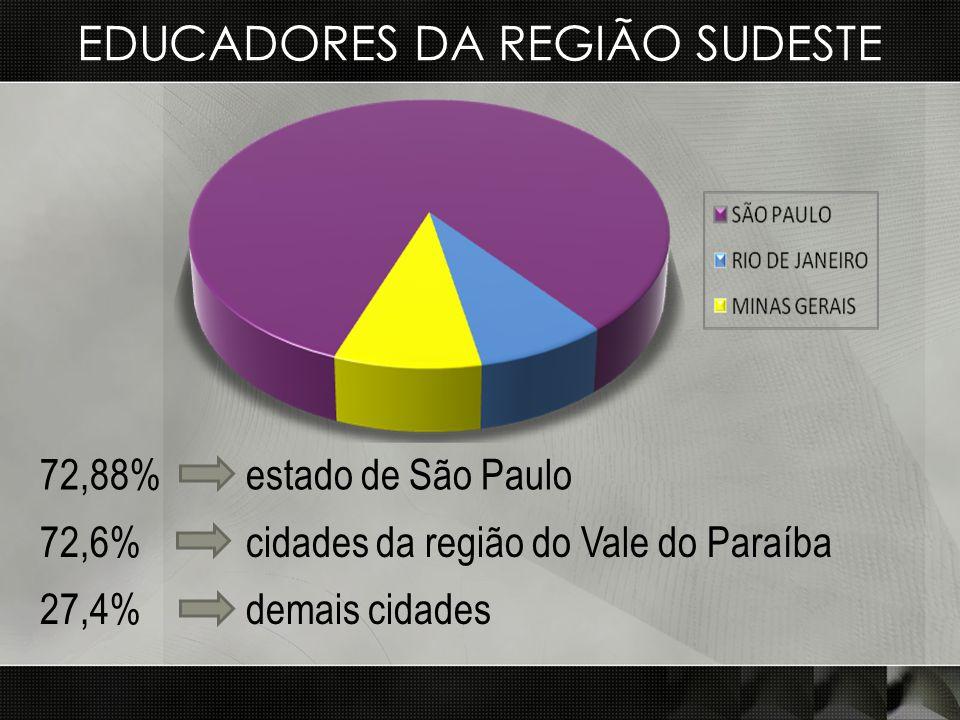 EDUCADORES DA REGIÃO SUDESTE
