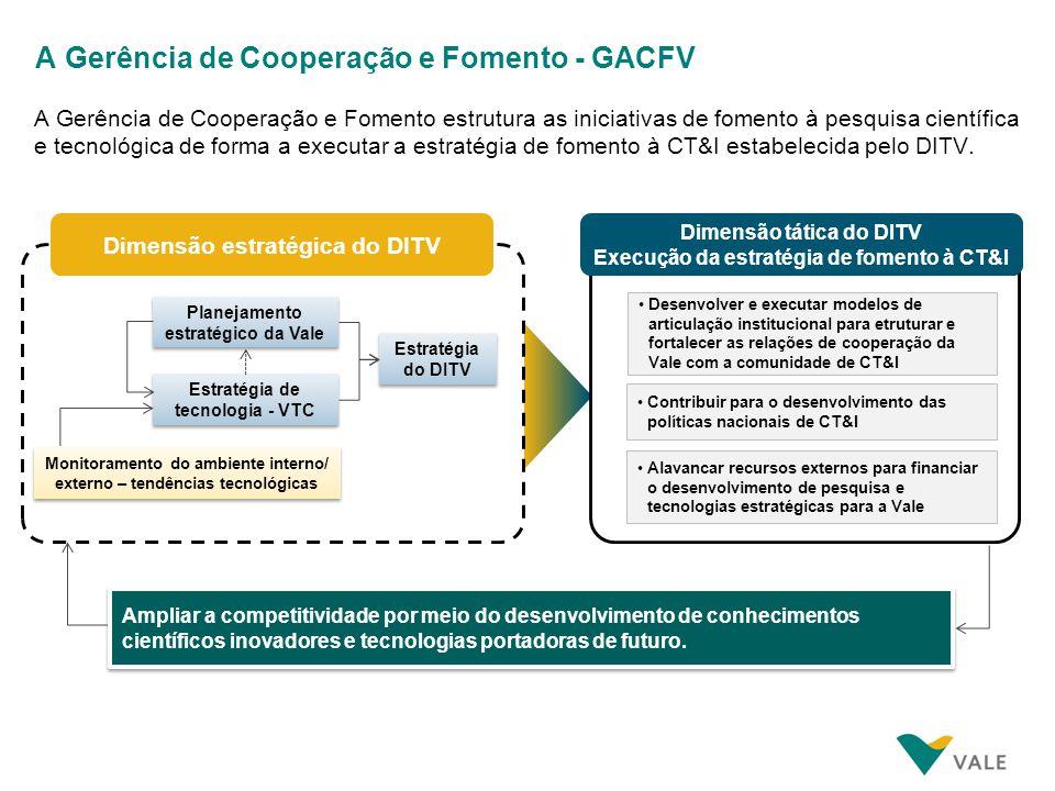 Benefícios propostos pela GACFV