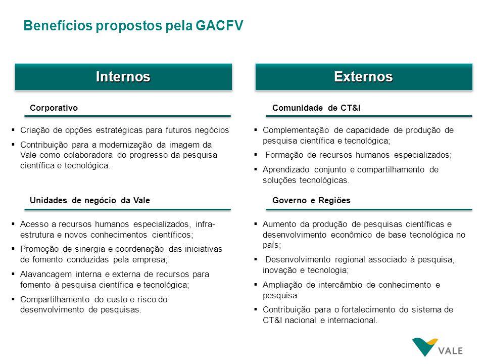Pilares de atuação da GACFV