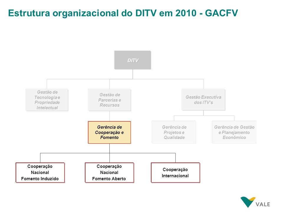 Agenda O Departamento do Instituto Tecnológico Vale