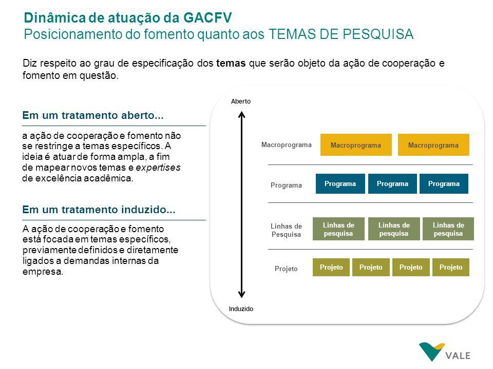 Dinâmica de atuação da GACFV Posicionamento do fomento quanto ao ÂMBITO GEOGRÁFICO