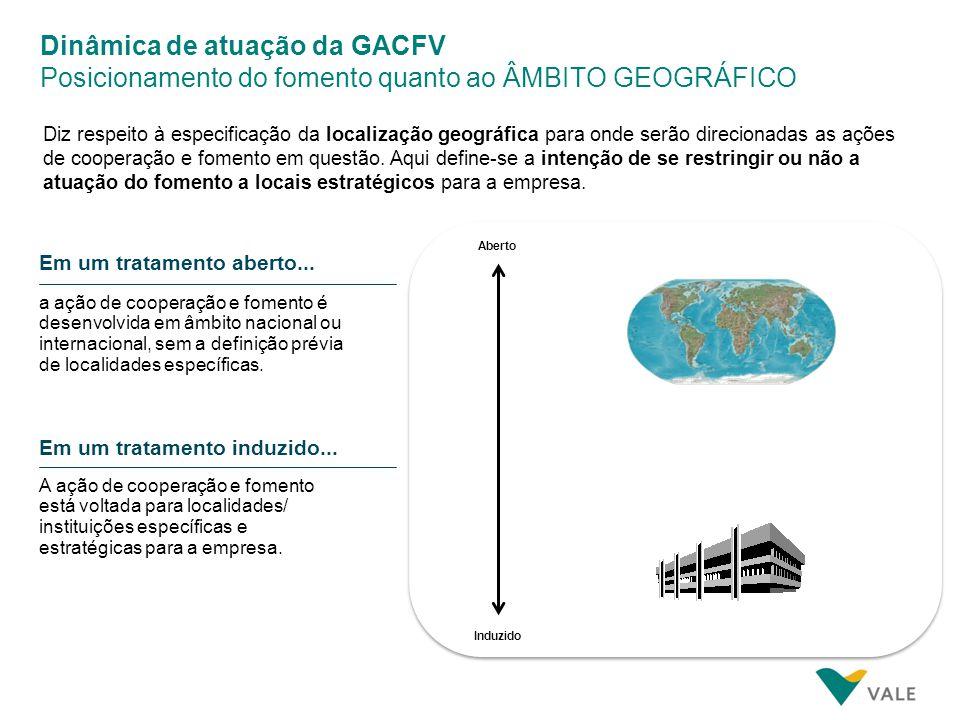 Dinâmica de atuação da GACFV Posicionamento do fomento quanto às MODALIDADES DE FOMENTO
