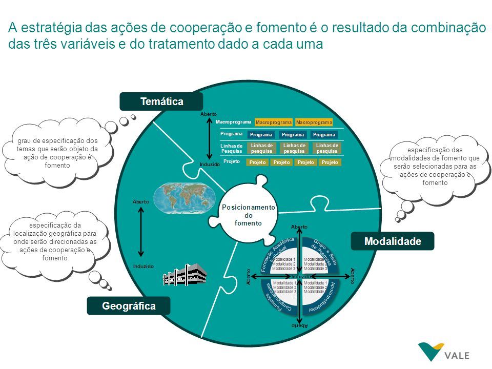 Aporte de recursos para as ações de cooperação e fomento científico e tecnológico