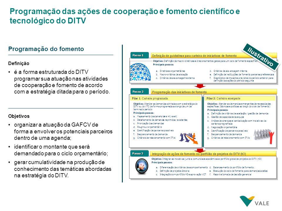 Indicadores de impacto e desempenho do fomento á CT&I