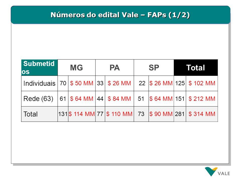 Números do edital Vale – FAPs (2/2)