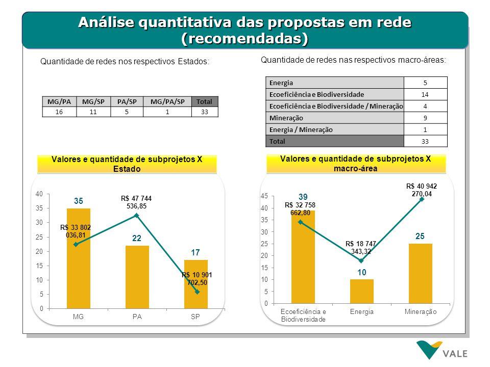 Análise quantitativa das propostas em rede (recomendadas)