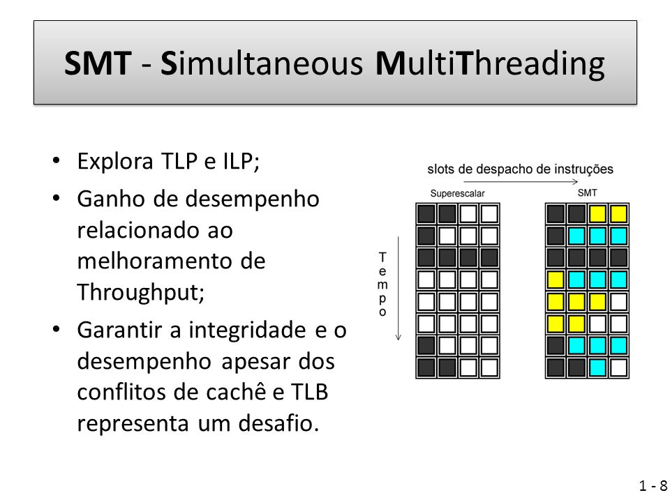 SMT - Simultaneous MultiThreading