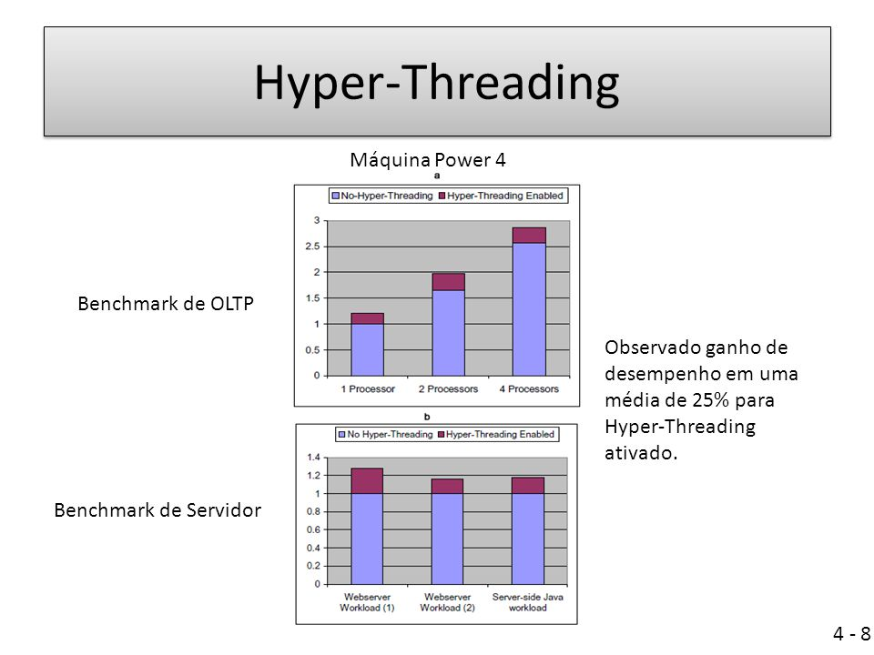 Ben Hyper-Threading Máquina Power 4 Benchmark de OLTP