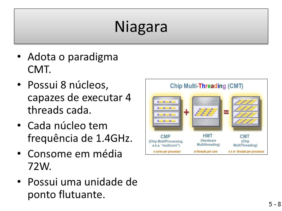 Niagara Adota o paradigma CMT.