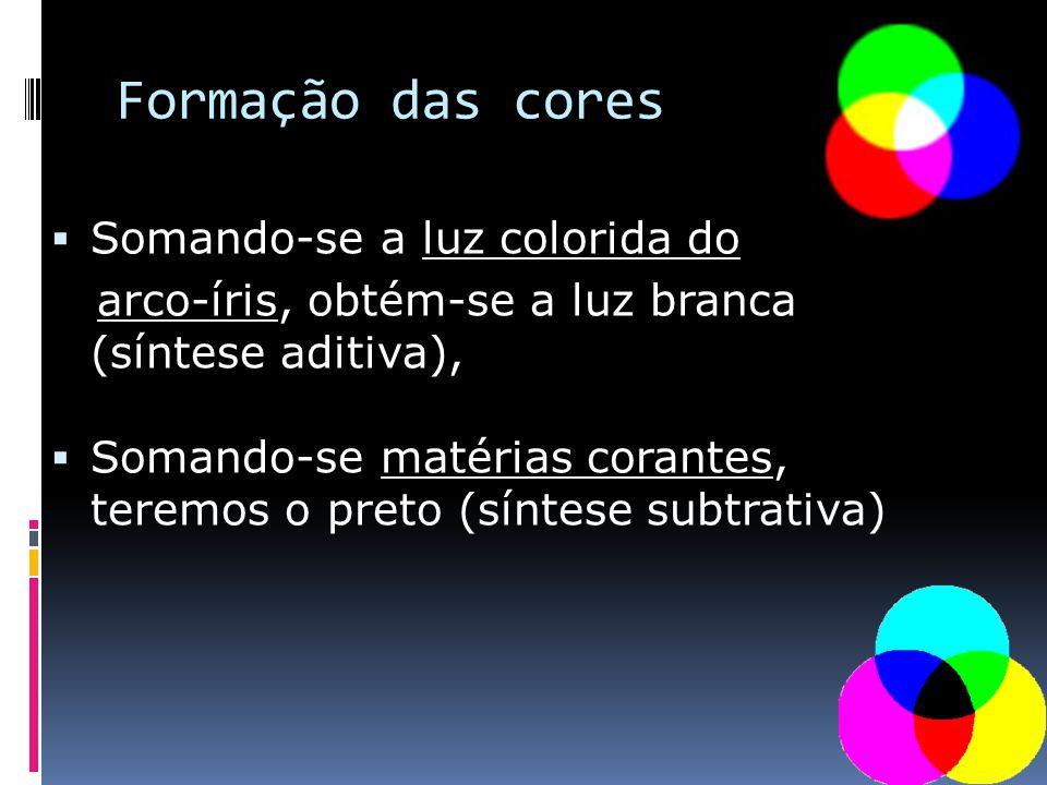 Formação das cores Somando-se a luz colorida do