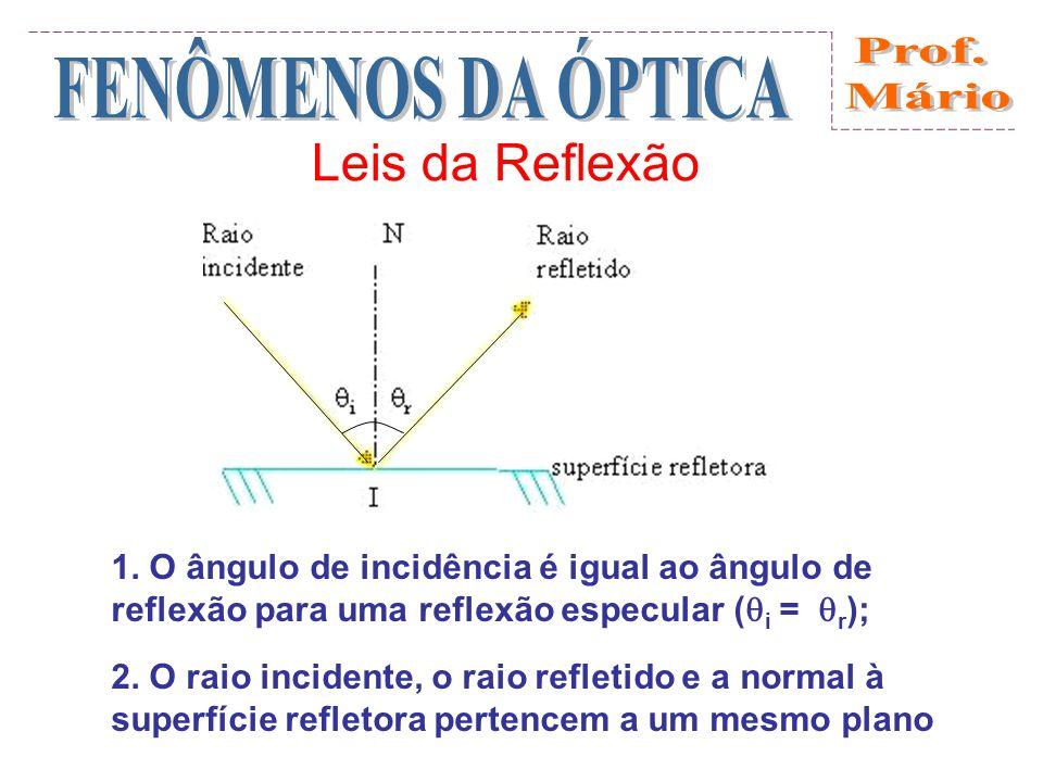 Leis da Reflexão 1. O ângulo de incidência é igual ao ângulo de reflexão para uma reflexão especular (i = r);