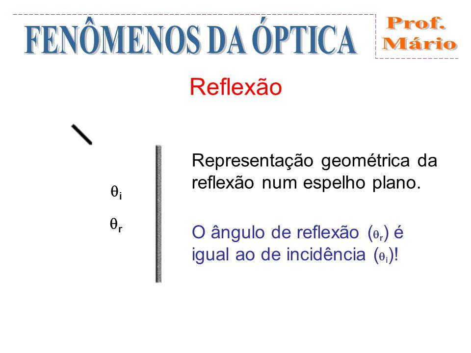 Reflexão Representação geométrica da reflexão num espelho plano.