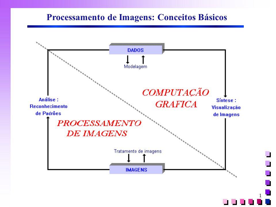 Processamento de Imagens: Conceitos Básicos