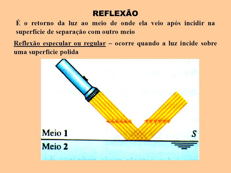 REFLEXÃO É o retorno da luz ao meio de onde ela veio após incidir na superfície de separação com outro meio.