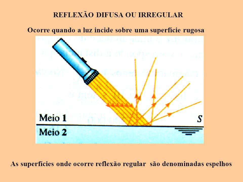 REFLEXÃO DIFUSA OU IRREGULAR