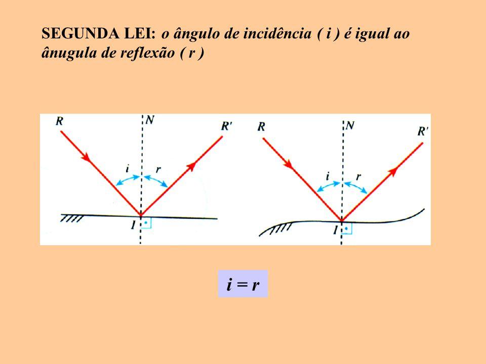SEGUNDA LEI: o ângulo de incidência ( i ) é igual ao ânugula de reflexão ( r )