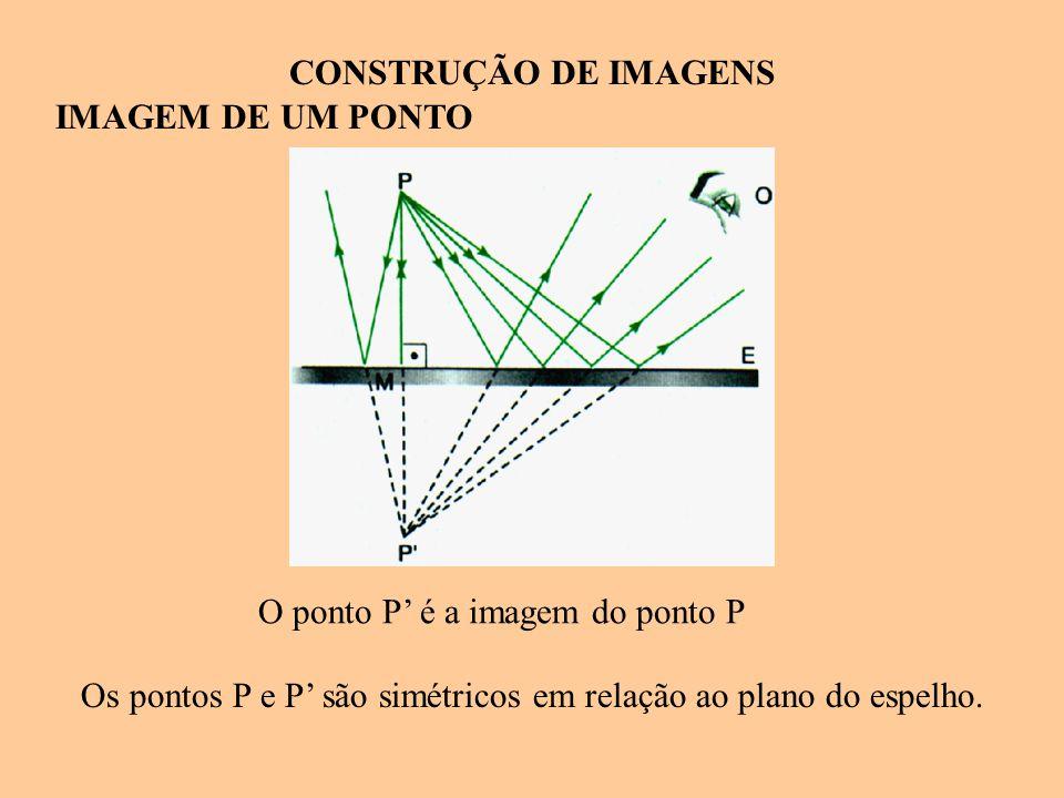 Os pontos P e P' são simétricos em relação ao plano do espelho.