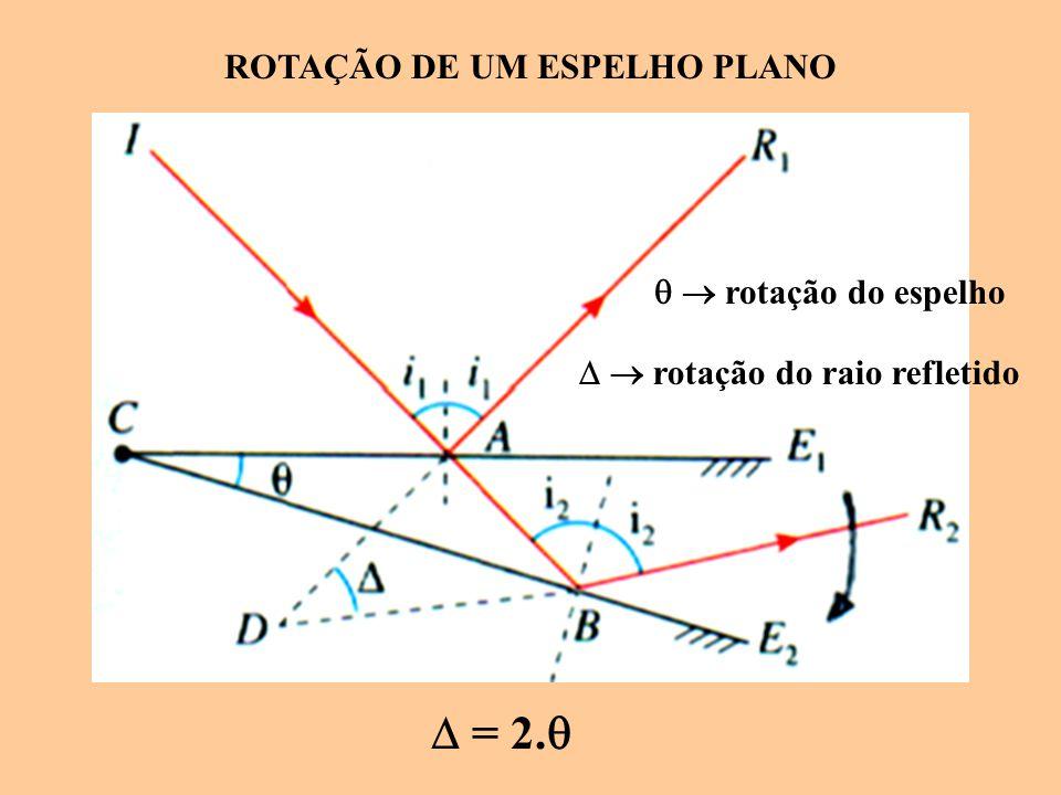 ROTAÇÃO DE UM ESPELHO PLANO