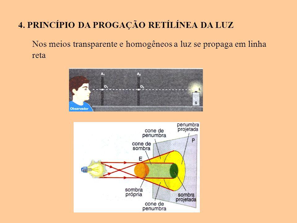 4. PRINCÍPIO DA PROGAÇÃO RETÍLÍNEA DA LUZ