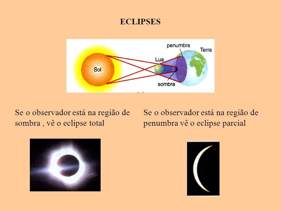 ECLIPSES Se o observador está na região de sombra , vê o eclipse total.