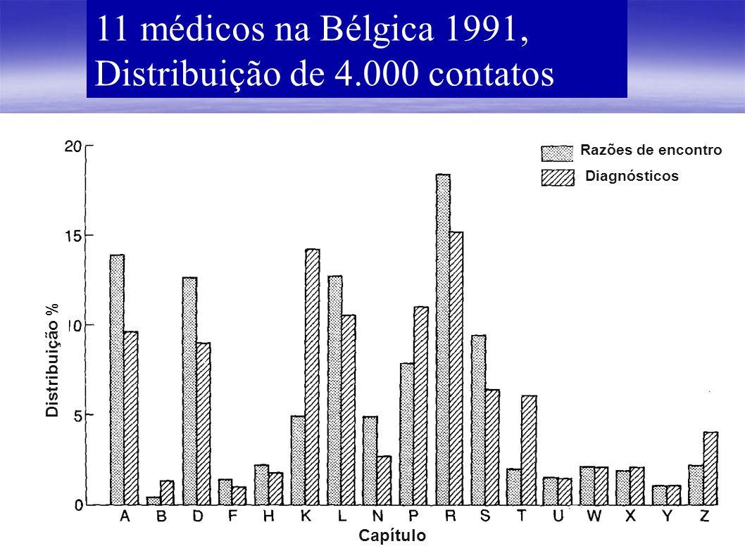 11 médicos na Bélgica 1991, Distribuição de 4.000 contatos