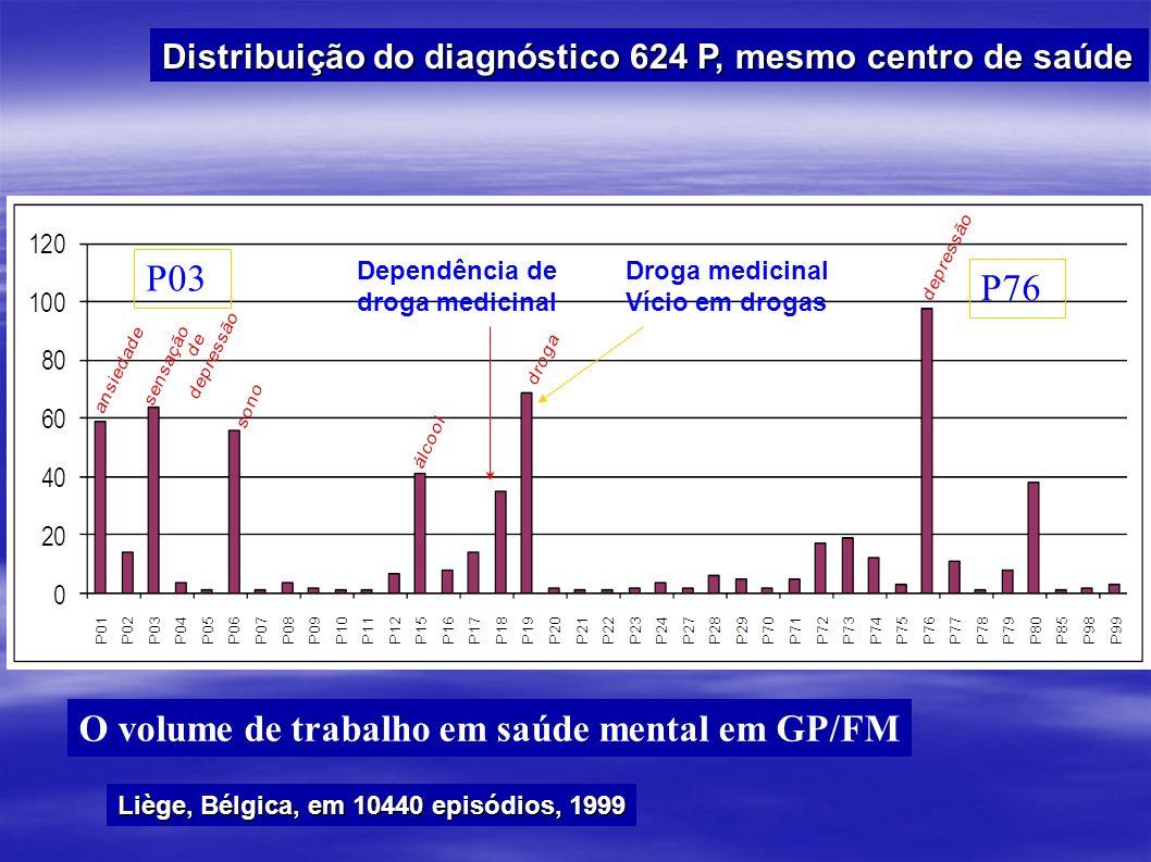 O volume de trabalho em saúde mental em GP/FM