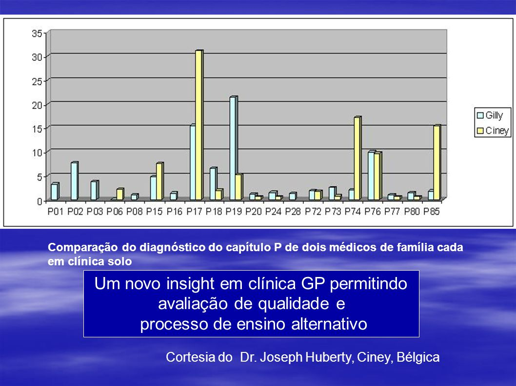 Um novo insight em clínica GP permitindo avaliação de qualidade e
