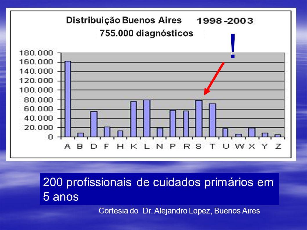 ! 200 profissionais de cuidados primários em 5 anos