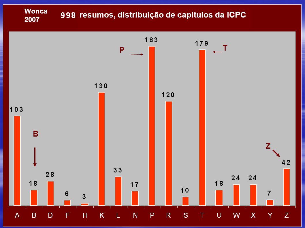 resumos, distribuição de capítulos da ICPC